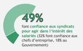 Image des syndicats de salariés français 2