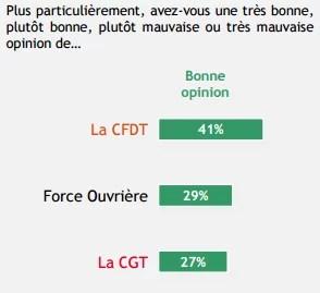 Image des syndicats de salariés français