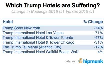 Réservations Hotels Trump 2