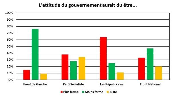 Loi Travail, avis des français sur la fermeté du gouvernement mai 2016