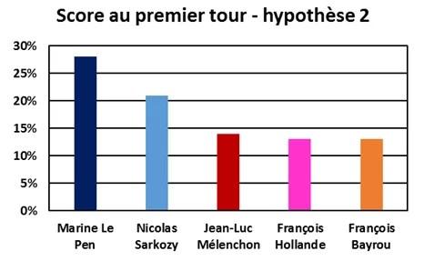 Intentions de vote au premier tour de la présidentielle de 2017 - cas Sarkozy candidat - Juin 2016