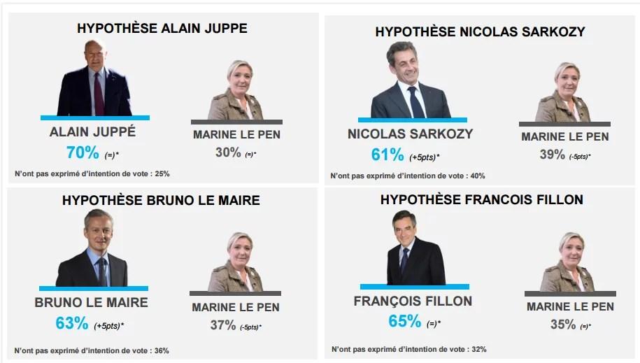 Intentions de vote selon différentes hypothèses au second tour des présidentielles de 2017 - juin 2016