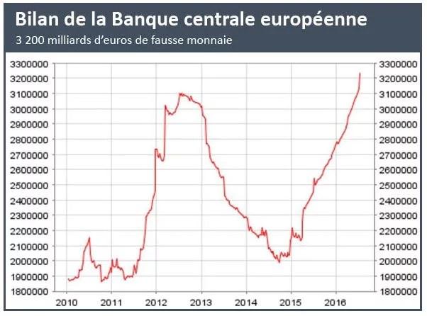 Bilan de la BCE (Crédits Publications Agora, tous droits réservés)