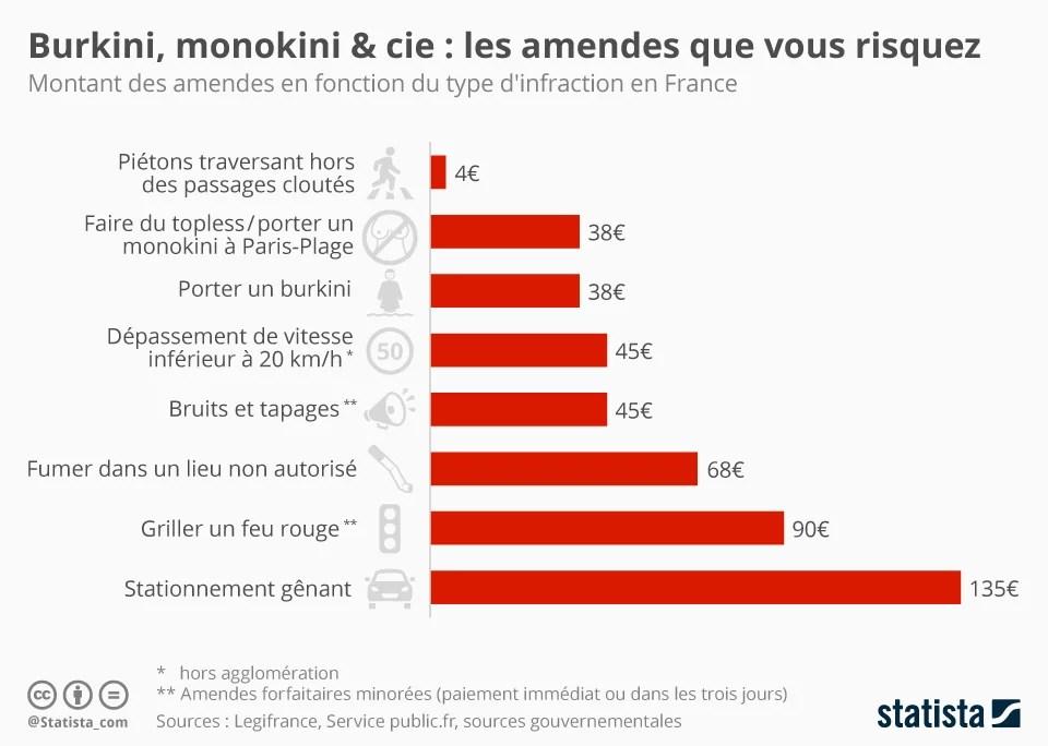 Amendes burkini ou monokini : combien risquez-vous ?
