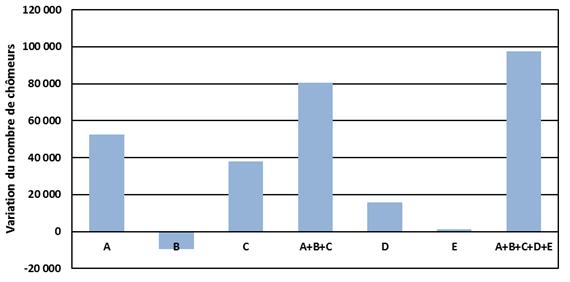 Variation du nombre de chômeurs en août 2016 par catégorie.