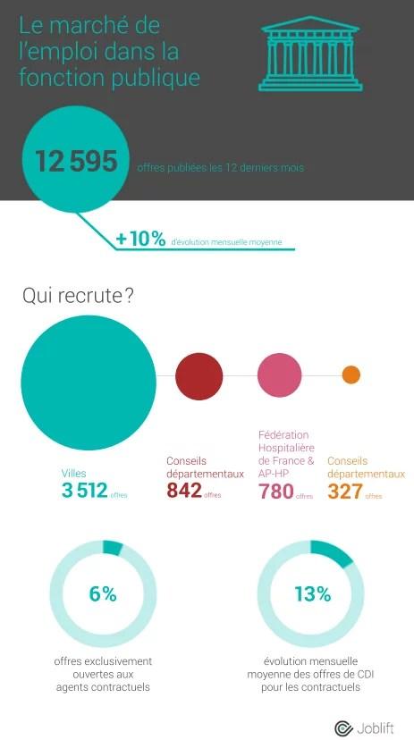 Postes de fonctionnaires ouverts sur les 12 derniers mois - source : Joblift