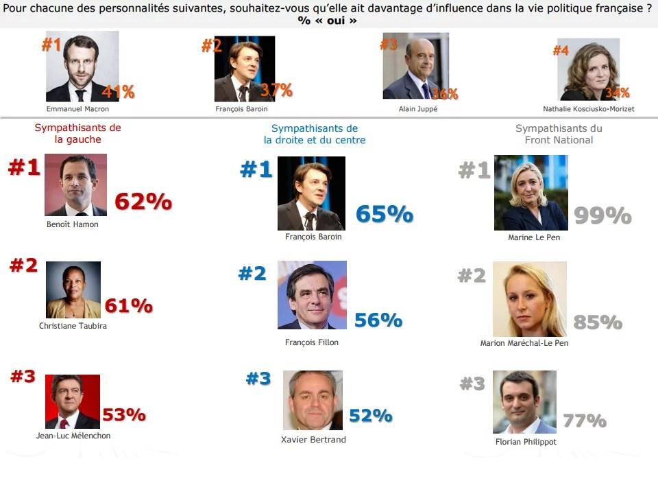 Côte d'influence des personnalités politiques à deux mois des présidentielles.