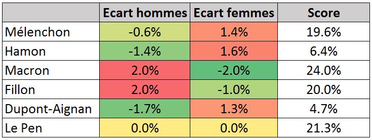 Ecart avec le pourcentage global des votes des hommes et des femmes à la présidentielle.
