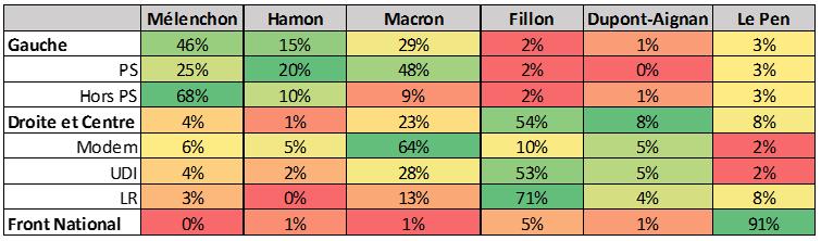 Répartition du vote à la présidentielle en fonction de la proximité partisane.