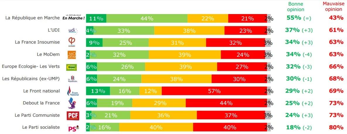 Popularité des partis politiques - juin 2017.