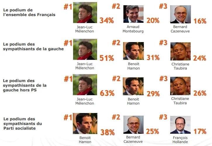 Classement des personnalités qui représentent le mieux l'avenir de la gauche (BVA, septembre 2017)