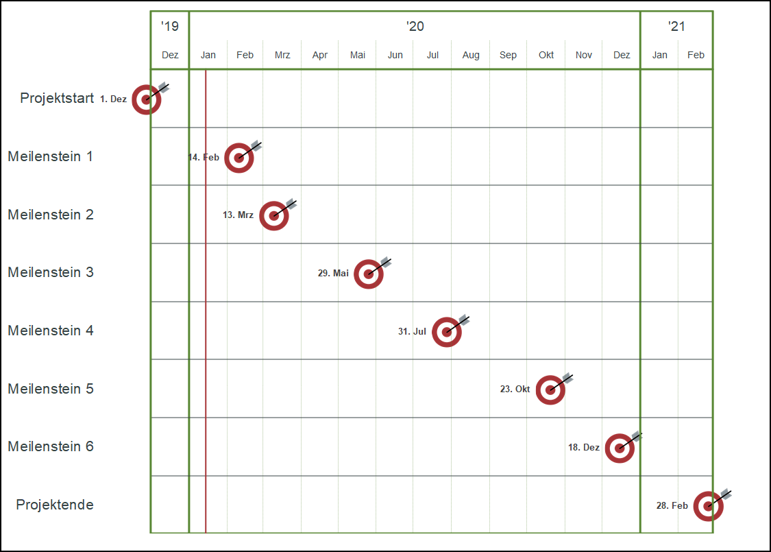 Excel Tool Zur Visualisierung Von Meilensteinplanen