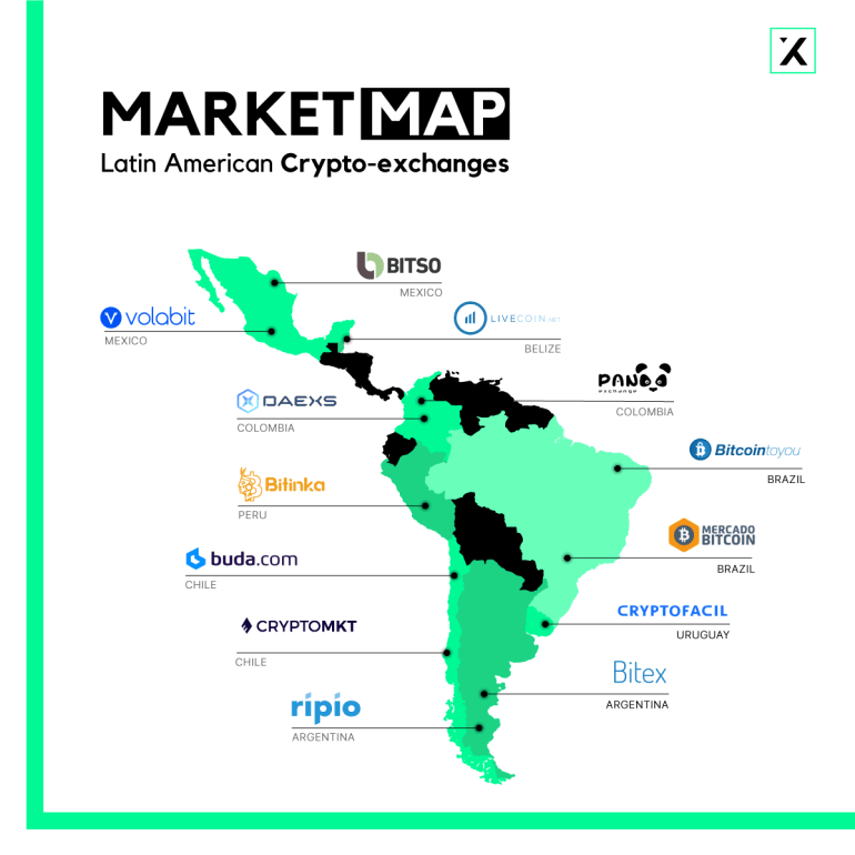 latin america crypto exchanges