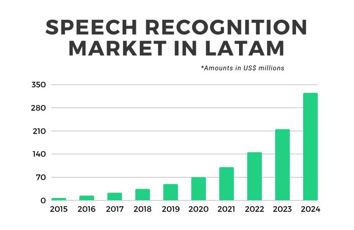 voice user interface industry emerges in latin america