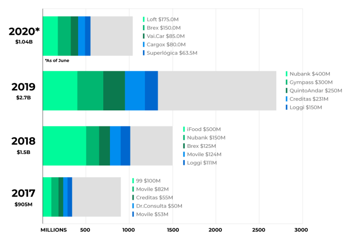 venture capital investments in brazil per year