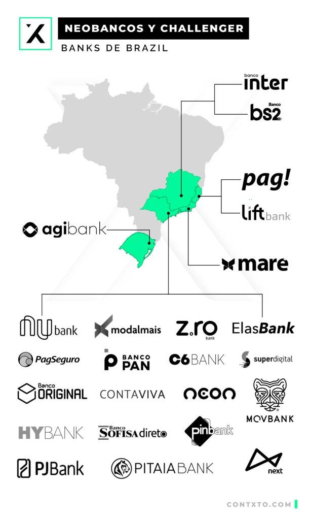 neo y challenger banks de brasil. ¿en qué se diferencian?