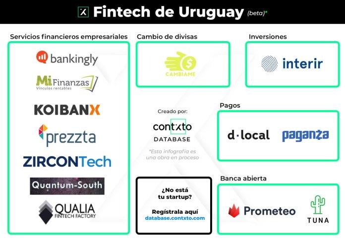 fintech en uruguay 2020 (beta)