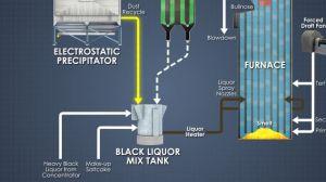 Kraft Recovery Boiler Liquor System Training