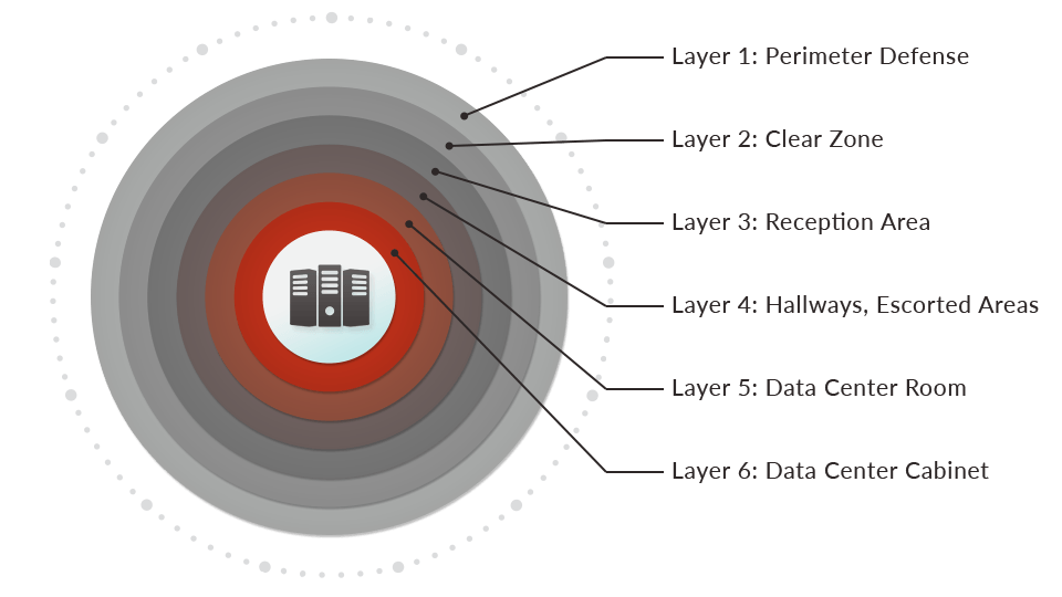 Data Center Layers