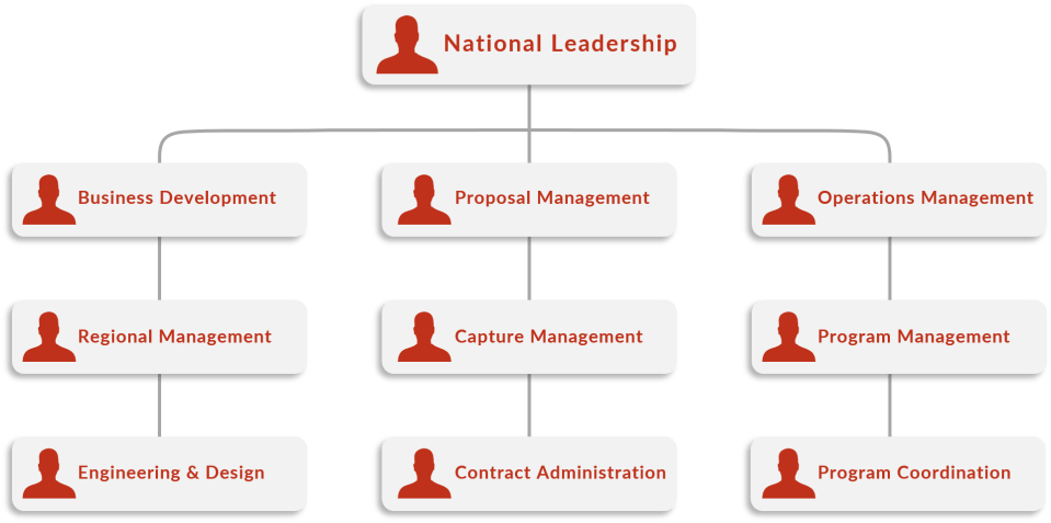 National Leadership Diagram