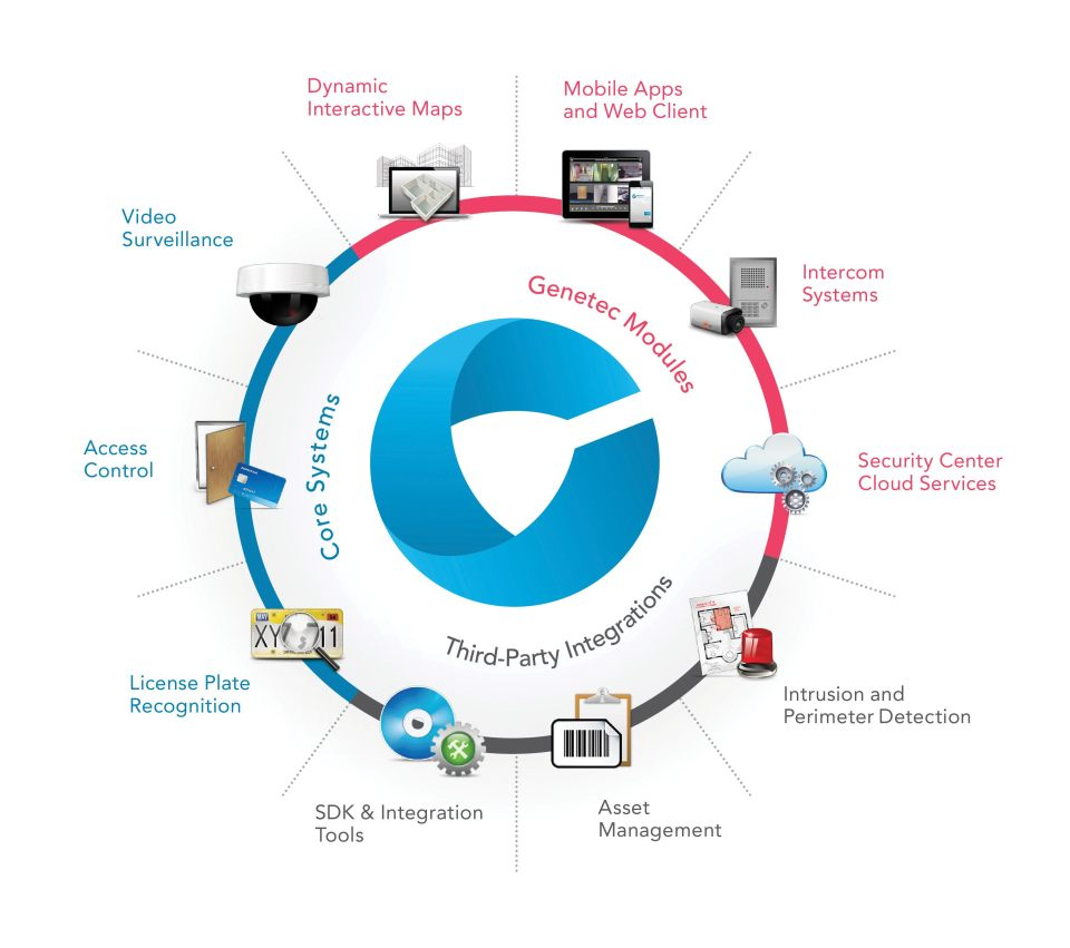 Security center diagram