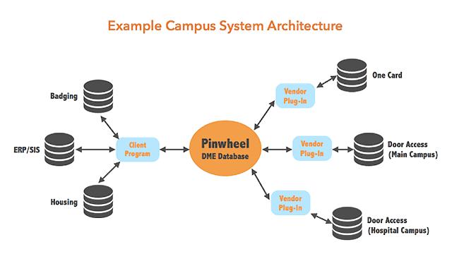 Example campus system architecture diagram header image
