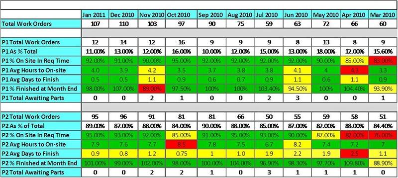 Convergint iCare Service Metric Screenshot 2010-2011