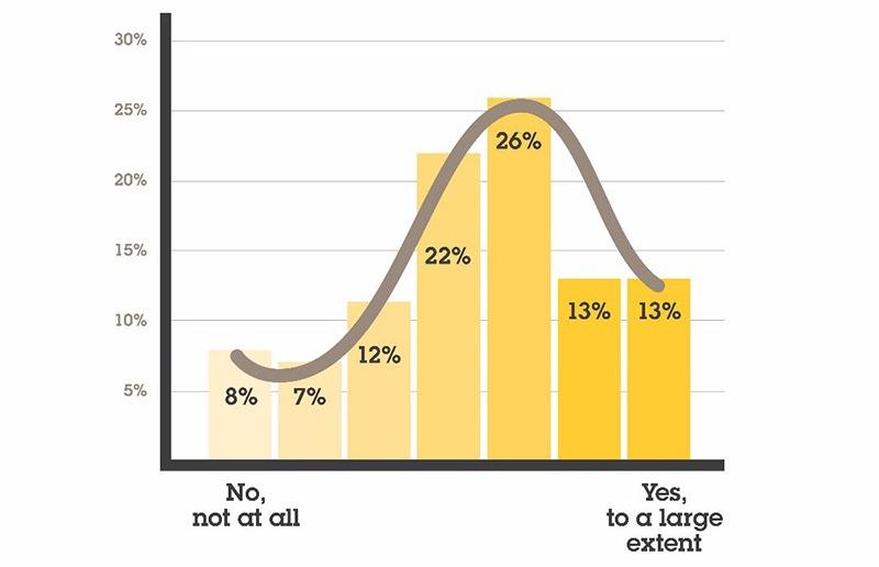 Bar graph showing whether ATM crime can prevent surveillance