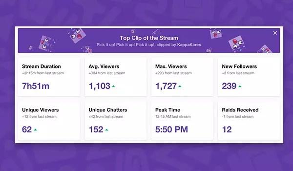 Resumo de Transmissão Twitch