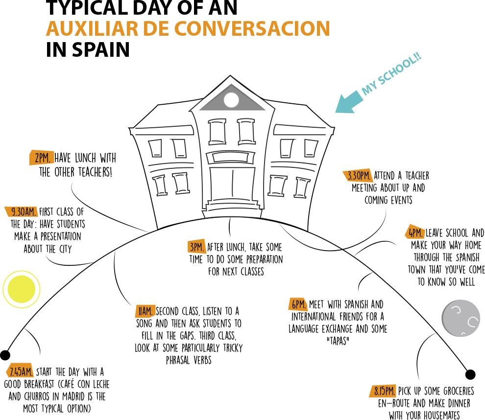 auxiliares de conversacion spanish program