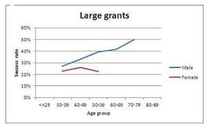 Research grants by gender image
