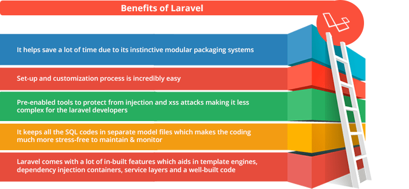 Image result for benefits of Laravel: