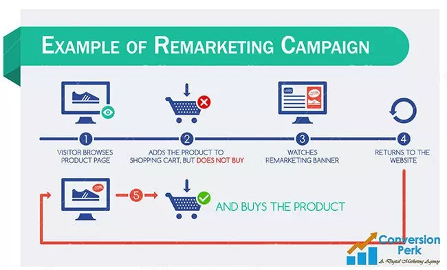 remarketing-campaign-example