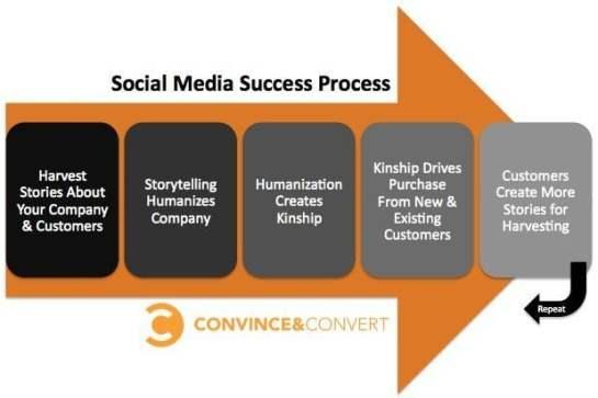 Fem steg för succé i sociala medier