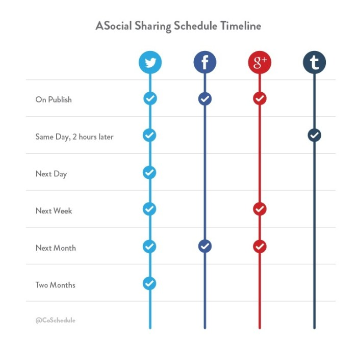 A social sharing scheduling timeline