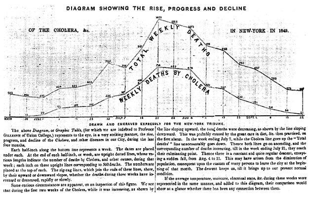 New York Times cholera data visualization