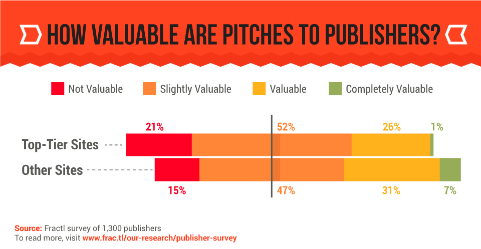 Value of a Pitch