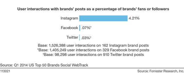 Forrester research on Instagram engagement