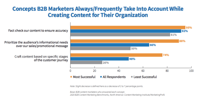 B2B Marketing Concepts