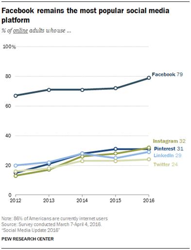 Instagram is the 2nd most popular social media platform