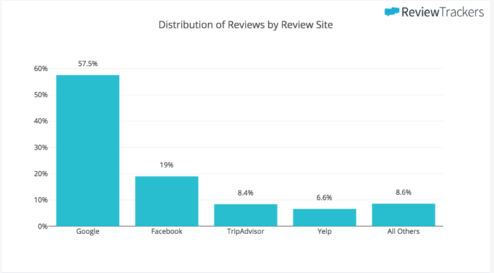 Distribution of reviews by review site