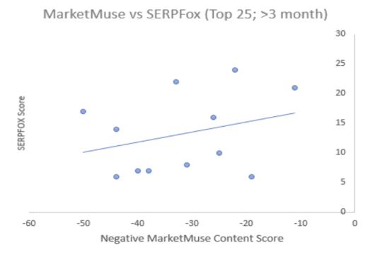 MarketMuse vs SERPFox