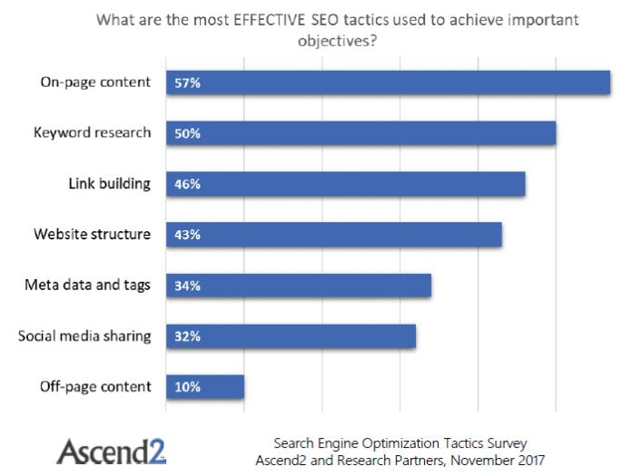 Most effective SEO tactics