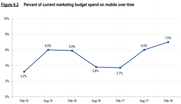 Marketing spend on mobile