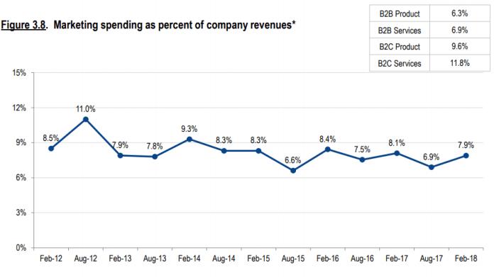 Marketing spending as percent of company revenue