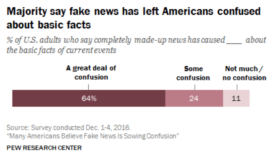 Americans confused by fake news
