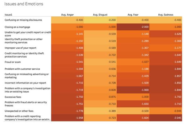big data and CX improvements anger matrix