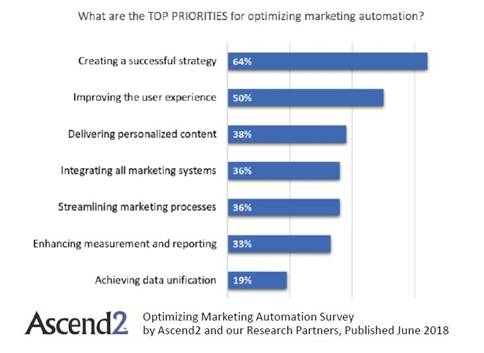 top priorities marketing automation