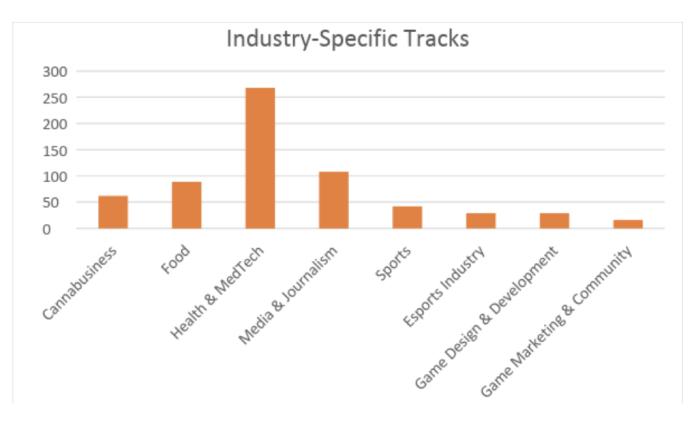 industry specific panel picker