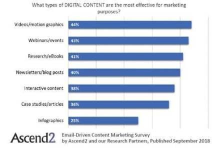 digital content types